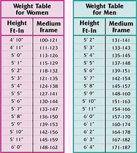Ideal Height And Weight Chart Female Pin On Health Secrets 2