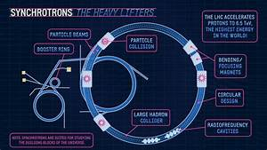 The Science Of Proton Packs