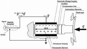 The Piezoelectric Pressure Transducer