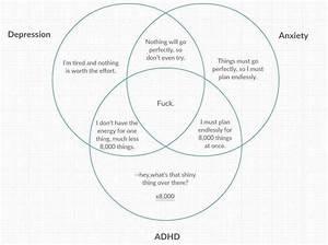 Adhd  Depression  U0026 Anxiety Venn Diagram