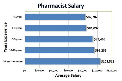 How To Mention Current Salary And Expected Salary In Resume by Pharmacy Walid Kherat Engl 110