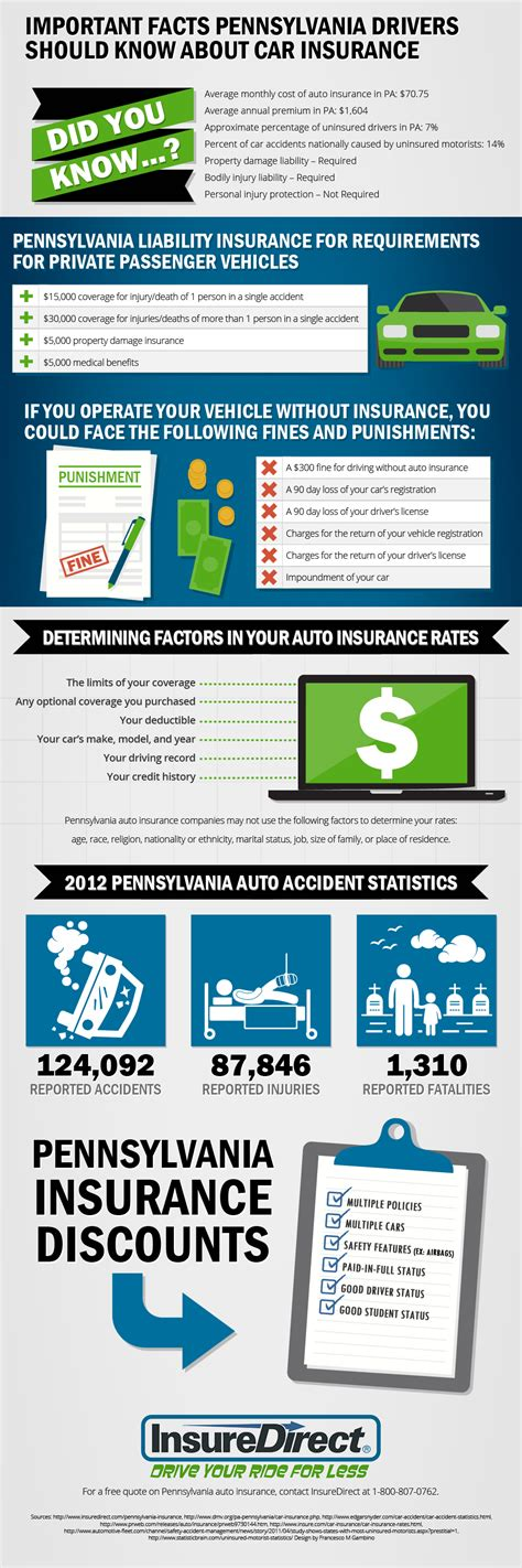 important facts  pa car insurance