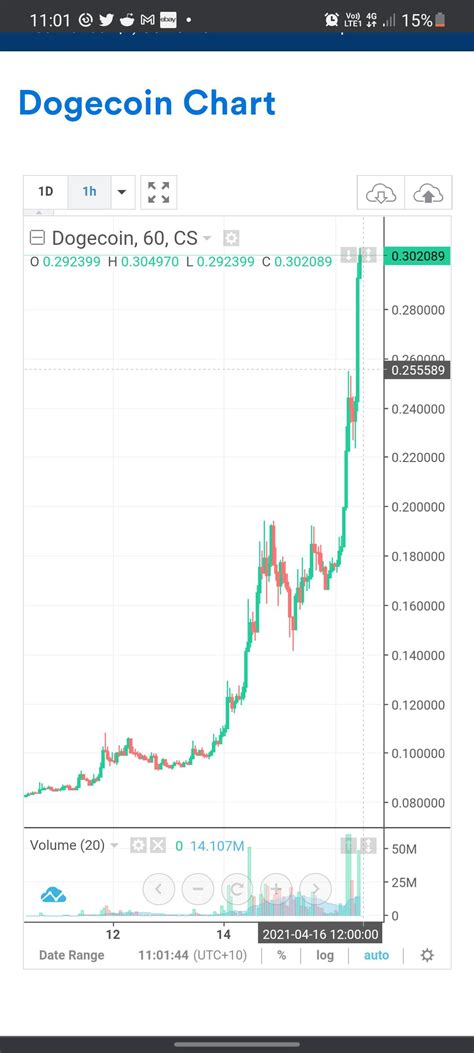 Dogecoin Price Aud / Dogecoin Price Tracker / Dogecoin ...
