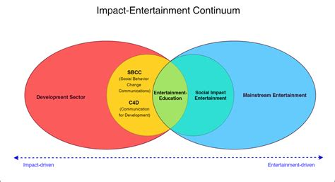entertainment education wikipedia