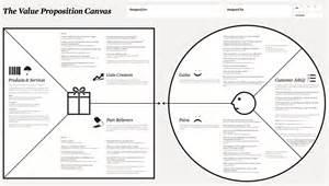 Value Proposition Business Model Canvas