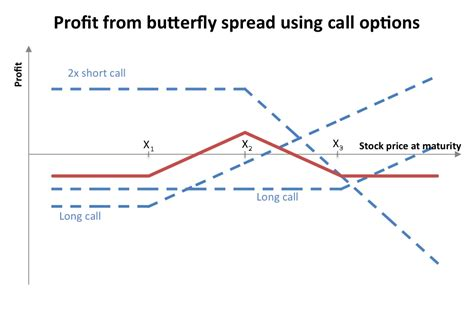 binary option payoff graphs butterfly spread exle