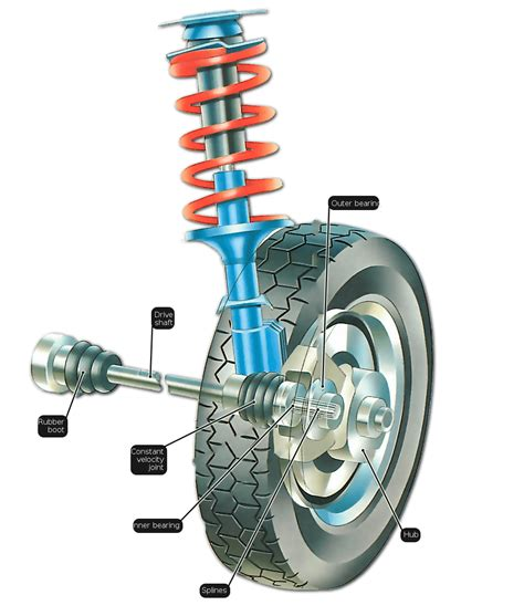 Front Wheel Drive Car by Driven Wheel Hubs How A Car Works