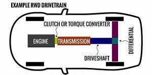 Transmissions Explained  Manual V Automatic V Dual Clutch