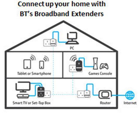Broadband Extender Kit Powerline Adapters Twin