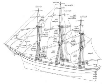 Parts Of A Sailboat In Spanish by Names Of The Sails Of A Full Rigged Clipper Ship Ships