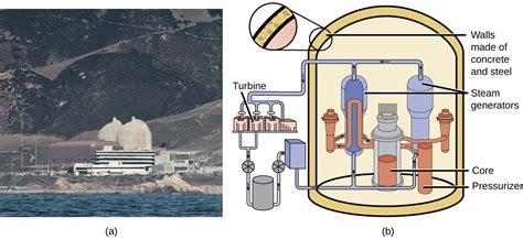 Transmutation Nuclear Energy Chemistry