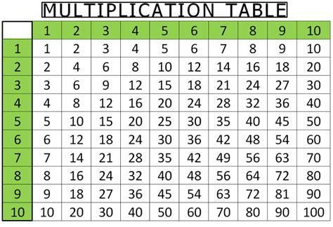 © 2015 mathsisfun.com v 0.81. Printable Blank Multiplication Table 1-10 Charts ...