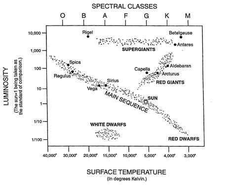 Worksheet Stellar Evolution Worksheet Grass Fedjp Worksheet Study Site