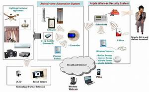 Anjels  Office Automation  Green Solution