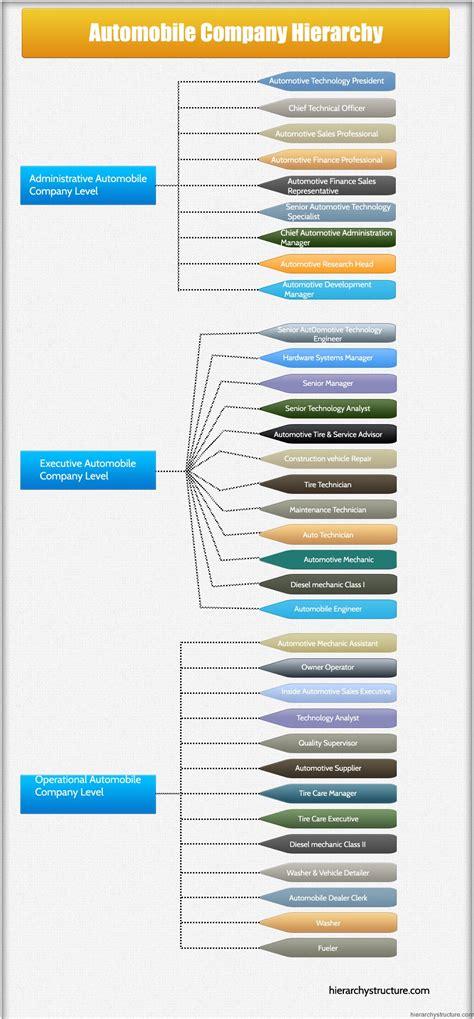 Auto Companies by Automobile Company Hierarchy Corporate Hierarchy