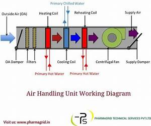 11 Best Air Handling Unit Images On Pinterest