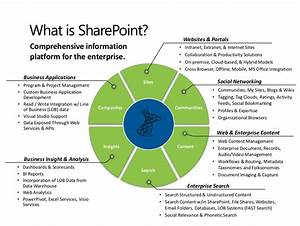 Howto  Sharepoint User Guide 101