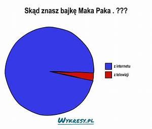 Sk U0105d Znasz Bajk U0119 Maka Paka