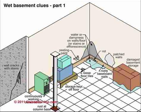 Indoor Humidity Measurement Targets, Procedures, Variations