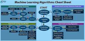Beat The Heat With Machine Learning Cheat Sheet
