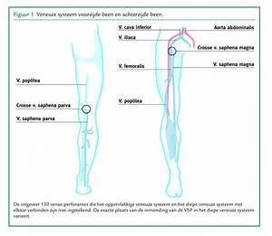 behandeling van trombose