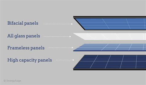 solar panels whats coming  market