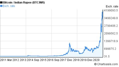 The biggest problem with bitcoin is that the size of its blocks (the units that make up the bitcoin blockchain) is too small, a single megabyte of data. 10 years BTC/INR chart. Bitcoin/INR graph   Chartoasis