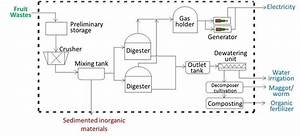 Process Flow Diagram Of Biogas Plant
