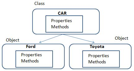Differences Between Template Class And Template Class Class C by What Is A Class