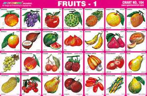 Fruits with Name Chart