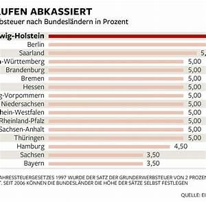 Grundsteuer Von Der Steuer Absetzen : finanzamt was selbstst ndige von der steuer absetzen k nnen welt ~ Buech-reservation.com Haus und Dekorationen