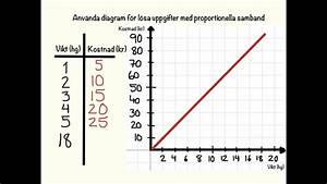 Diagram Och Proportionella Samband