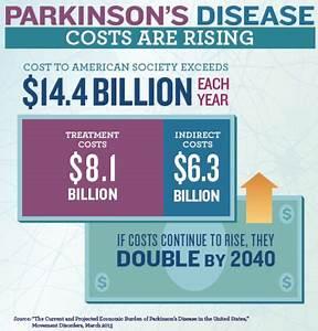 102 best images about Parkinson's Disease on Pinterest ...