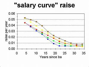 Detailed Expected Average Raises Versus Experience