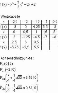Nullstellen Berechnen Funktion : l sungen achsenschnittpunkte und graphen ganzrationaler funktionen i nullstellen berechnen und ~ Themetempest.com Abrechnung