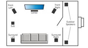 similiar living room set up diagrams keywords surround sound diagram wiring diagram schematic