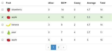Bootstrap Templates Table Link by Github Stevenrskelton Sortable Table Polymer Web