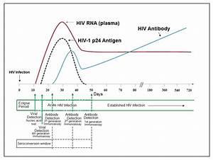 Hiv Aids Laboratory Findings