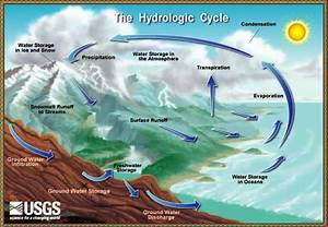 Hydrosphere And The Water Cycle