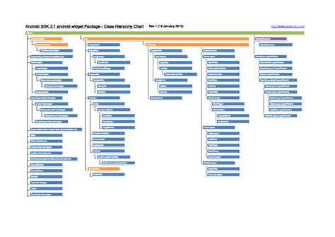 android class 혹시 android android class hierarchy diagram 이렇게 검색해보신분 있으신가요