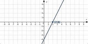 Lineare Funktionen Nullstellen Berechnen : besondere punkte linearer funktionen bettermarks ~ Themetempest.com Abrechnung