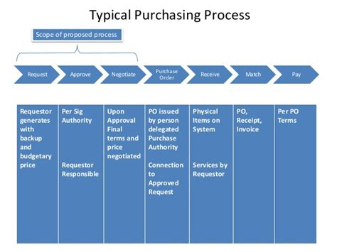 excel po template purchase request process for small to medium sized company