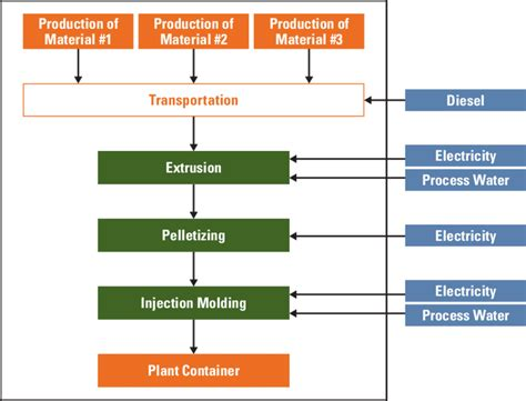 Diagram Of Plastic by 1 Schematic Flow Chart For The Production Processes Of