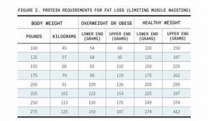 how much protein a day to build calculate your