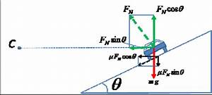 Free Body Force Diagram Of The Car Moving On A Road With