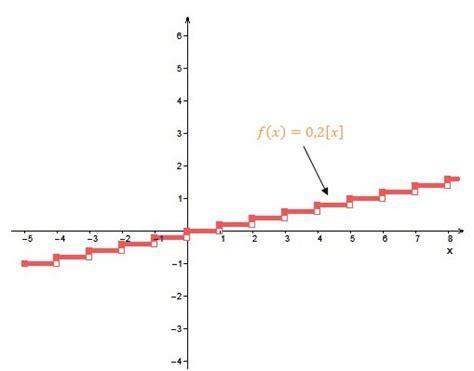 formule de l escalier biblioth 232 que virtuelle la fonction en escalier partie enti 232 re