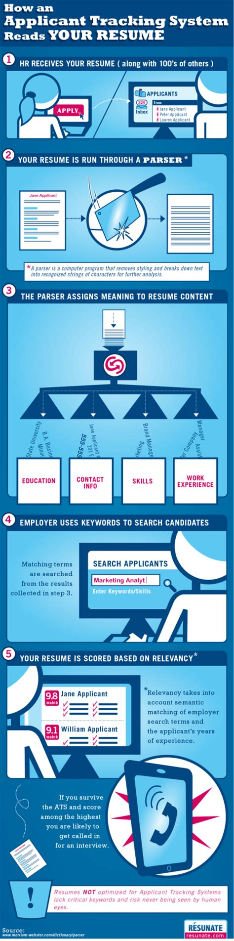 infographic how an applicant tracking system reads your