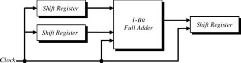 Sequential Serial Adder Introduction Digital
