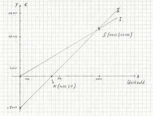 Geraden Schnittpunkt Berechnen : textaufgaben zu linearen gleichungssystemen ~ Themetempest.com Abrechnung