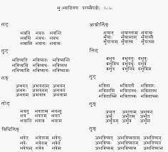 धातु (संस्कृत के क्रिया शब्द) विकिपीडिया